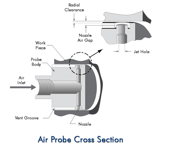 Air Probes